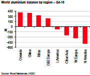 world aluminum balance by region chart