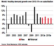 global aluminum demand growth chart