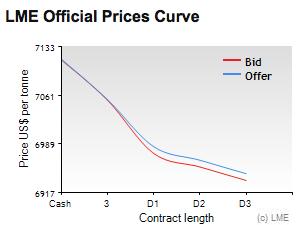 LME copper price chart