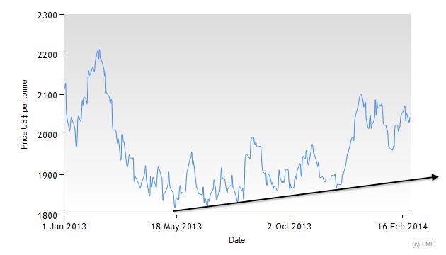 Zinc prices 2014 chart