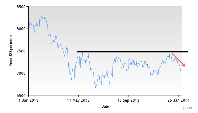 LME Copper Historical Prices From 2013