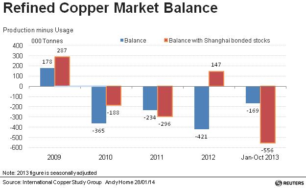 refined copper market balance reuters