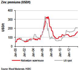 zinc premiums chart