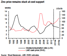 zinc price at cost support chart