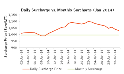 Outokumpu's daily vs. monthy surcharge prices.