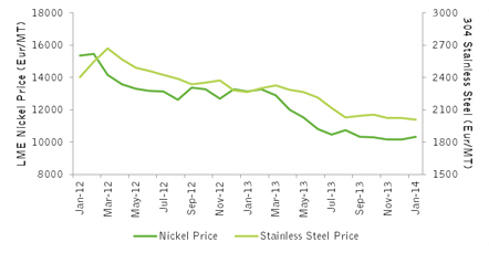 Historical nickel prices as compared to stainless.
