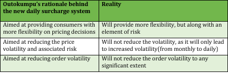 Reality vs. Aims of alternative pricing