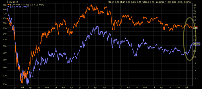 Copper versus CRB index chart