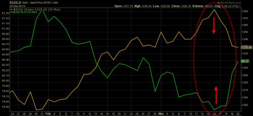 Dollar (in green) vs Gold (in gold) 2014