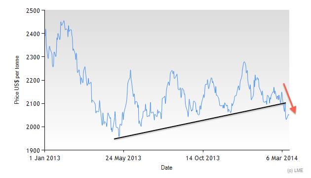 3M Lead price on the LME since 2013