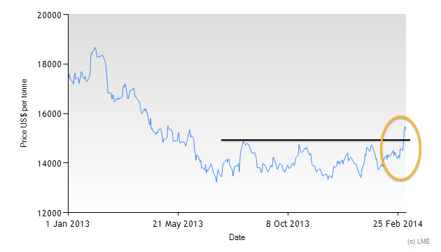 3-month LME nickel price chart
