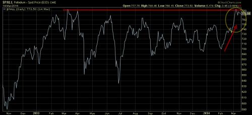 Palladium CME spot price since 2013 chart