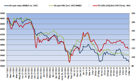 steel iron ore prices chart