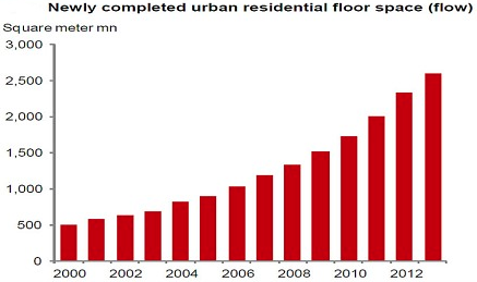 urban residential floor space chart