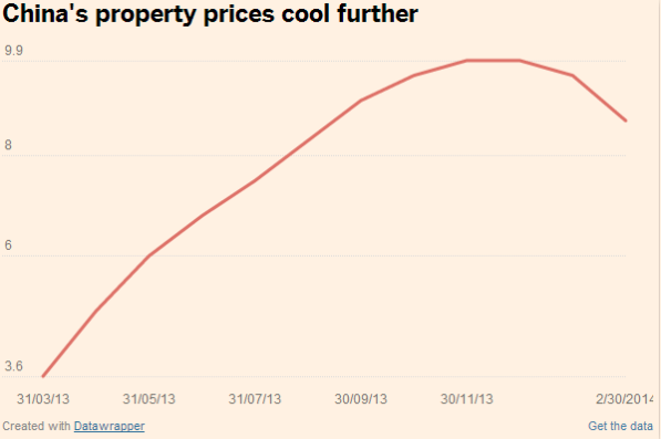 china property prices chart