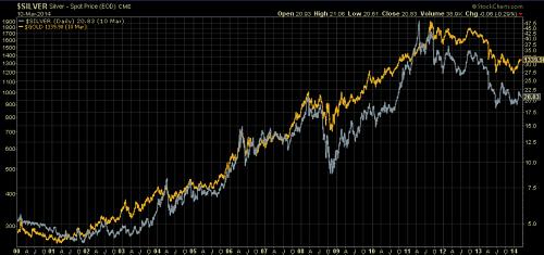Silver vs Gold