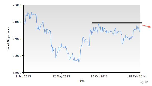 LME 3M Tin price since 2013 chart