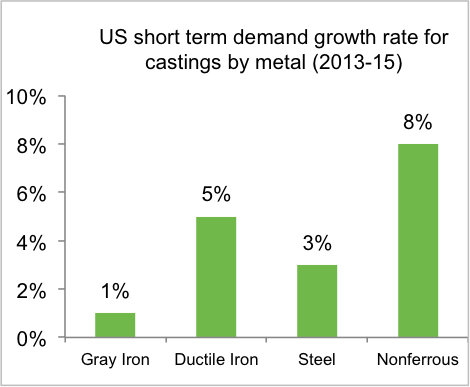 US demand metal castings chart