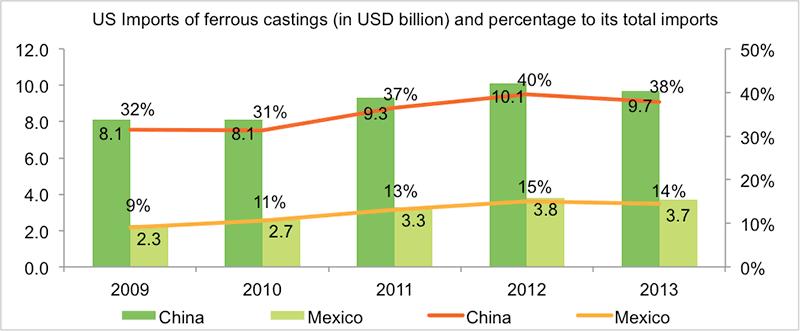 Source: Asian Metal, Beroe analysis.