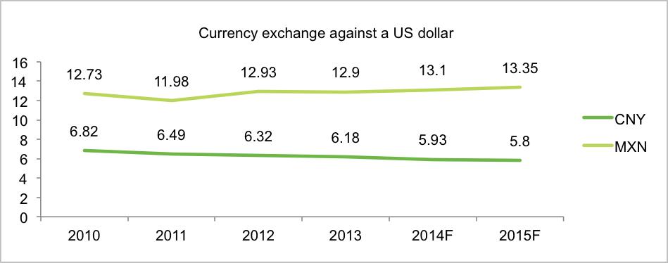 Source: Trading Economics, Beroe.