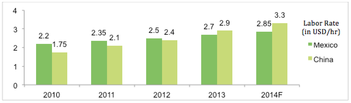 Source: US Bureau of Labor Statistics