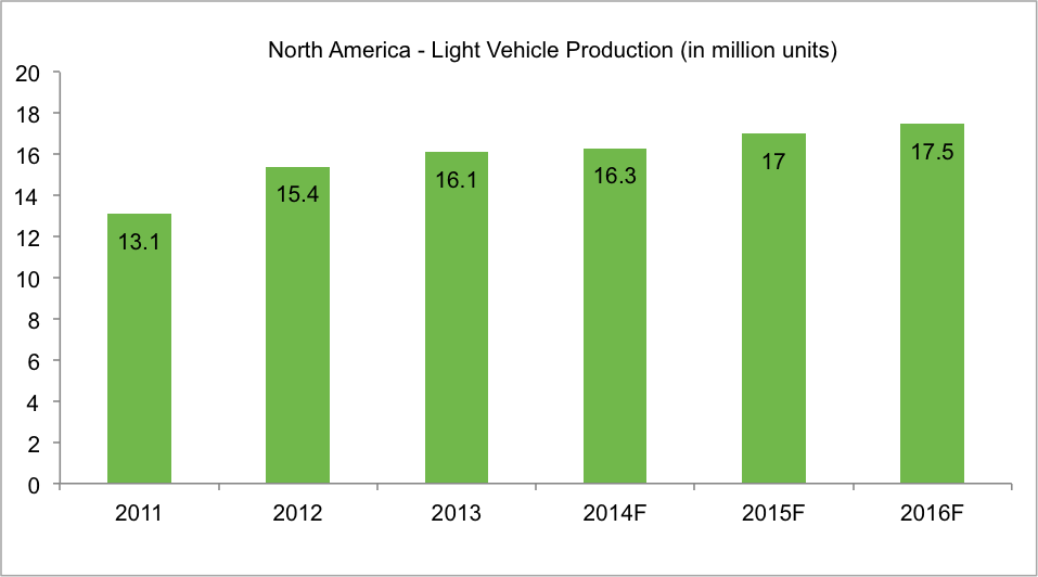 north american light vehicle production chart