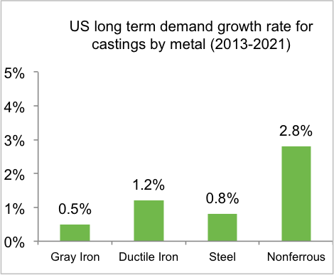us demand metal castings 2013-2021 chart