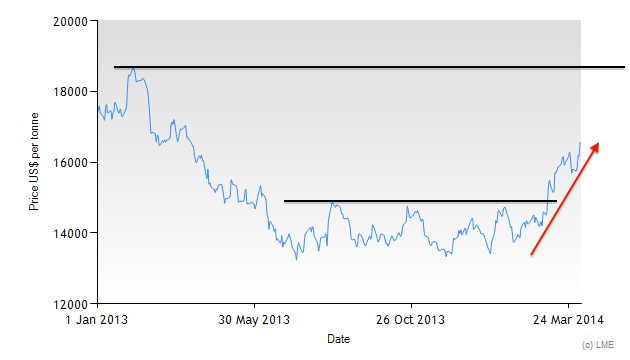 3M LME Nickel price since 2013