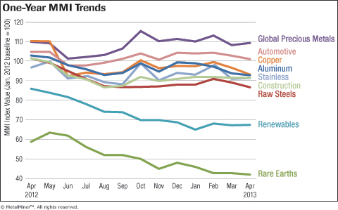 Download – Monthly Metal Price Trends Report For April 2013
