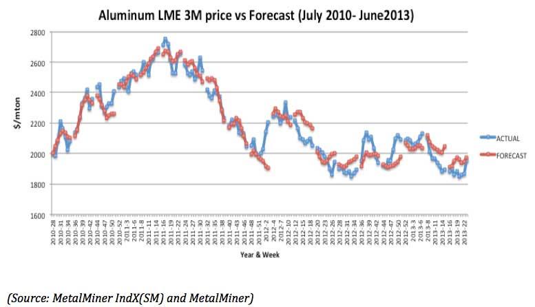 London Metal Exchange Aluminium