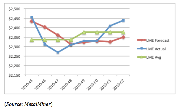 Case Study Aluminum Price Forecasting A Key Tool For Cost