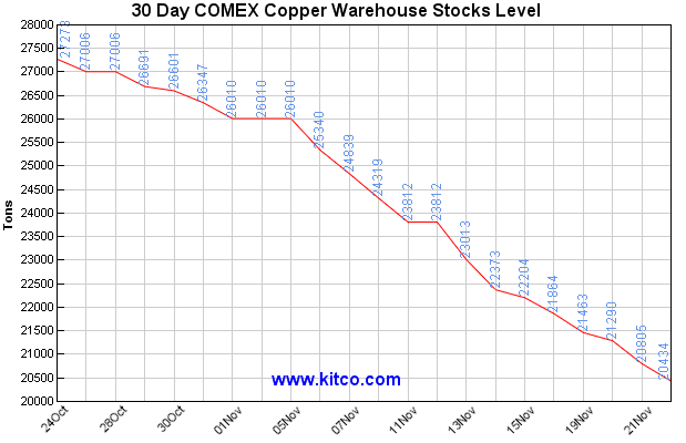 Watch Comex Copper Inventory Backwardation For Price