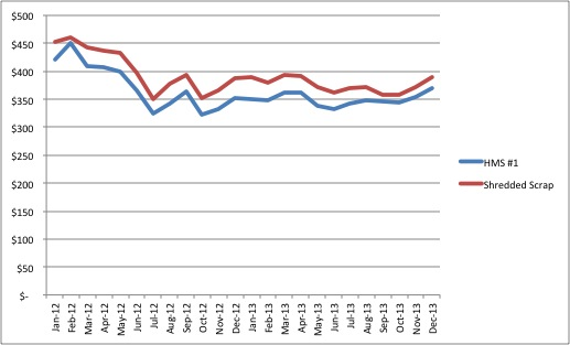 Rising US HMS, Shredded Scrap Prices Likely to Continue into 2014