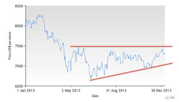 LME-copper-prices-2013