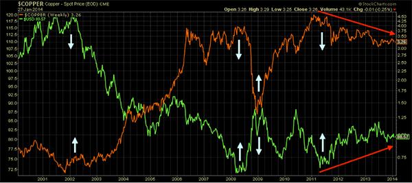 copper-v-dollar chart