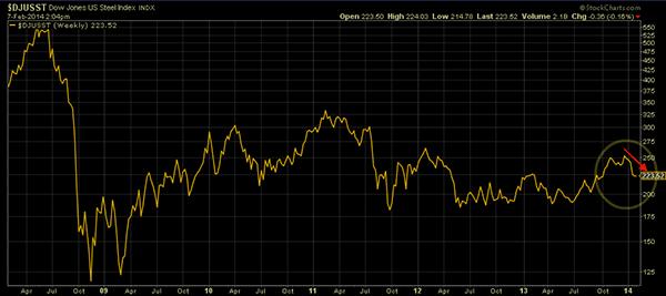 ^DJUSST Level Range, Past 5 Years