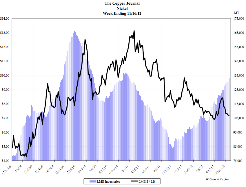 Nickel LME price vs LME inventories. Source: The Copper Journal